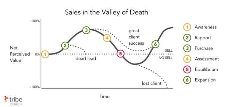 Sales are Impossible in the Valley of Death
